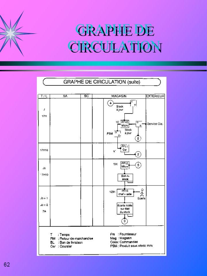 62 GRAPHE DE CIRCULATION