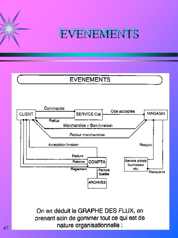 47 EVENEMENTS