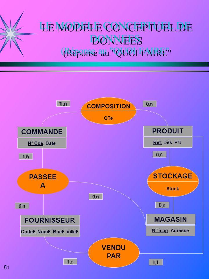 51 LE MODELE CONCEPTUEL DE DONNEES (Réponse au