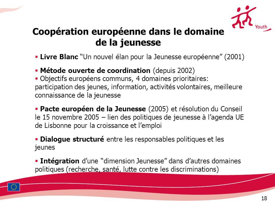 18 Coopération européenne dans le domaine de la jeunesse Livre Blanc Un nouvel élan pour la Jeunesse européenne (2001) Métode ouverte de coordination