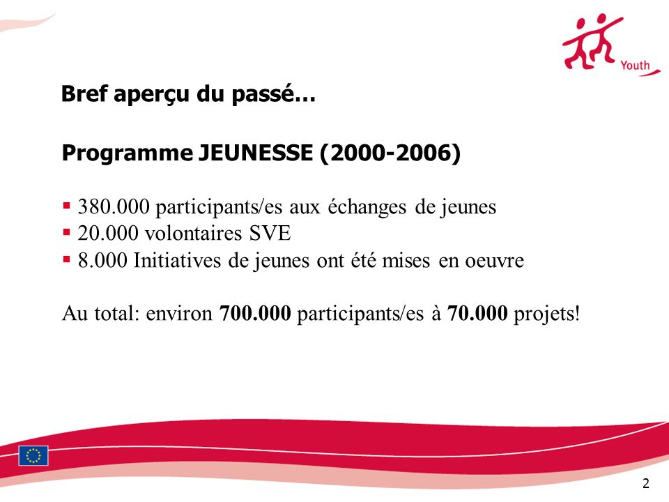 2 Programme JEUNESSE (2000-2006) 380.000 participants/es aux échanges de jeunes 20.000 volontaires SVE 8.000 Initiatives de jeunes ont été mises en oe