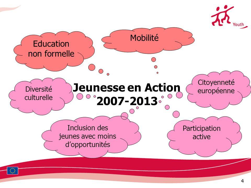 4 Jeunesse en Action 2007-2013 Education non formelle Mobilité Citoyenneté européenne Inclusion des jeunes avec moins dopportunités Diversité culturel
