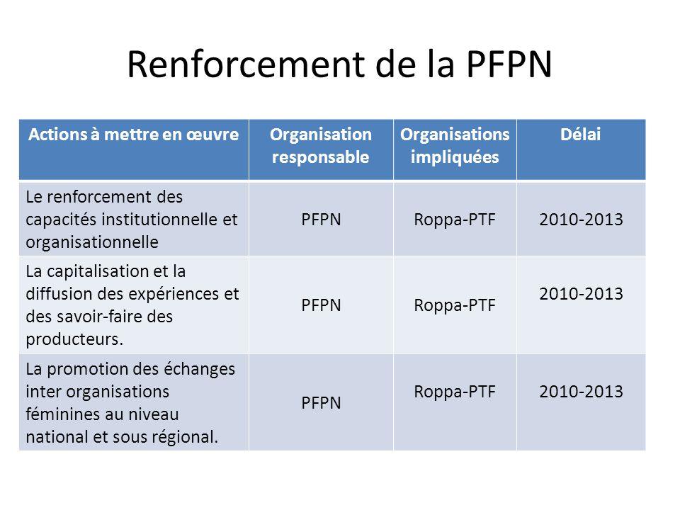Intégrer le processus du PDDAA Actions à mettre en œuvreOrganisation responsable Organisations impliquées Délai Formation leaders paysans sur les Politiques Agricoles (PDDA, lECOWAP, SDR/PNIA) PFPN CECI – SDR/PNIA Oct 2010 – avril 2011 Organisation de 8 rencontres régionales pour une meilleure participation des OP à la mise en œuvre des PA (SDR/PNIA et PDC) PFPN OP locales, ST, PP locaux Oct 2010 – avril 2011 Rencontres régulières avec les parties prenantes signataires de la charte sur la SDR/PNIA PFPN Collectifs des OP et OSC2010-2015 Organisation de points de presse PFPN Collectifs des OP et OSC 2010-2015