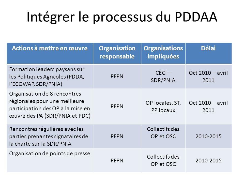Intégrer le processus du PDDAA Actions à mettre en œuvreOrganisation responsable Organisations impliquées Délai Formation leaders paysans sur les Poli
