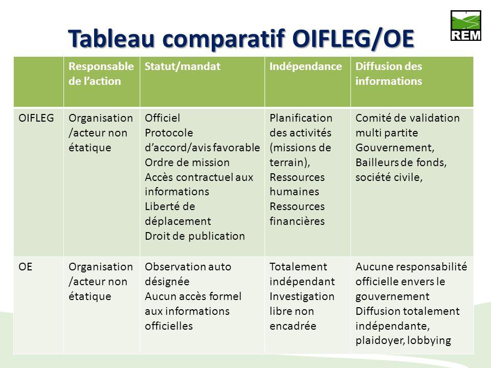 Les types dOI OI-FLEG officiellement mandaté Observateurs externes statut Contrat entre un gouvernement et un tiers Pas de partenariat formel avec le