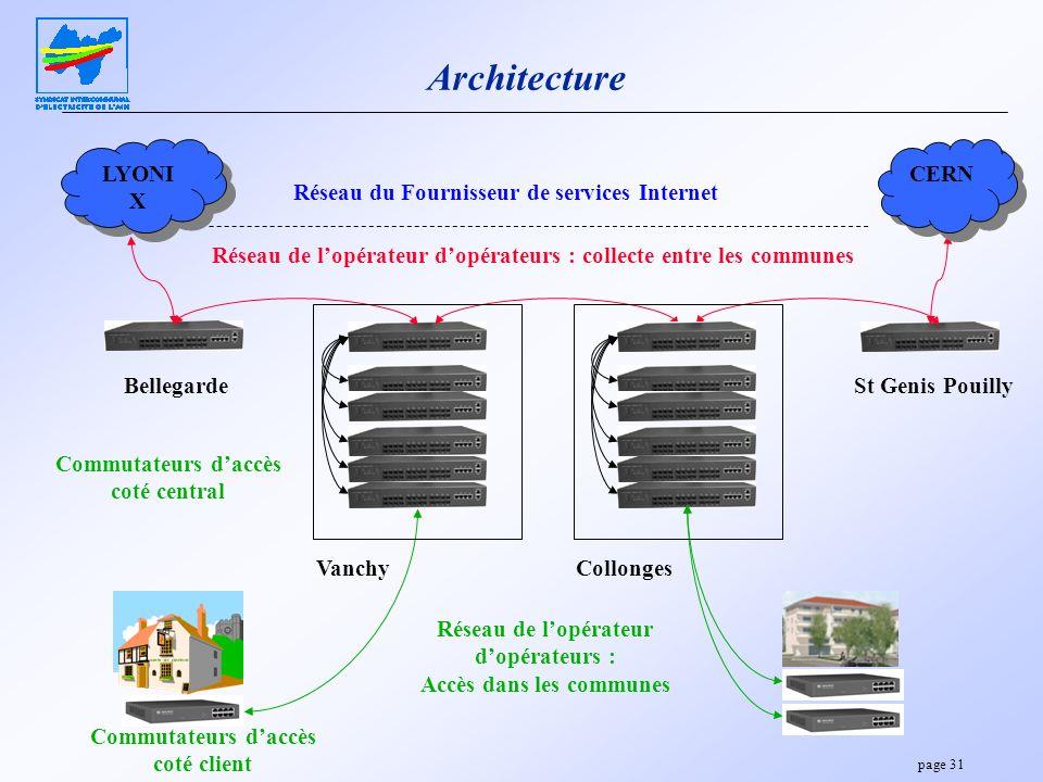page 31 Architecture LYONI X Réseau du Fournisseur de services Internet Réseau de lopérateur dopérateurs : collecte entre les communes CERN Réseau de