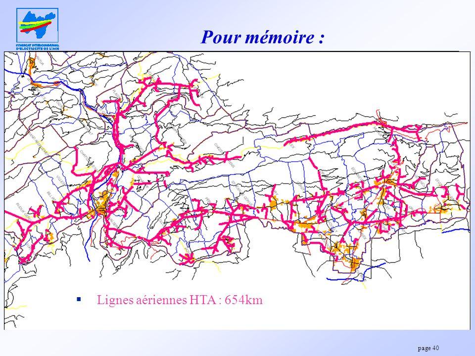page 40 Pour mémoire : Lignes aériennes HTA : 654km