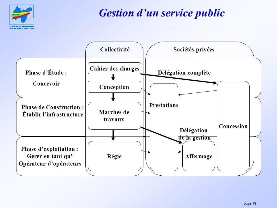 page 48 Gestion dun service public Phase dÉtude : Concevoir Phase de Construction : Établir linfrastructure Phase dexploitation : Gérer en tant qu Opé