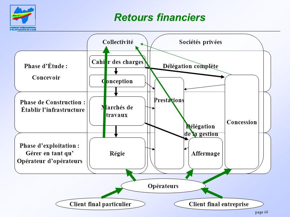 page 49 Retours financiers Phase dÉtude : Concevoir Phase de Construction : Établir linfrastructure Phase dexploitation : Gérer en tant qu Opérateur d