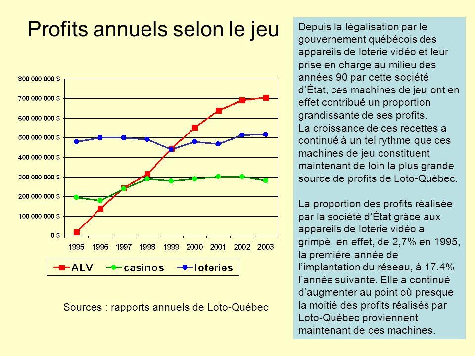 Profits annuels selon le jeu Sources : rapports annuels de Loto-Québec Depuis la légalisation par le gouvernement québécois des appareils de loterie v