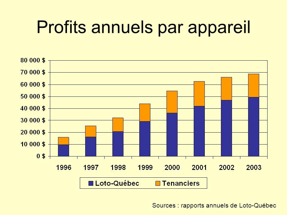 Profits annuels par appareil Sources : rapports annuels de Loto-Québec