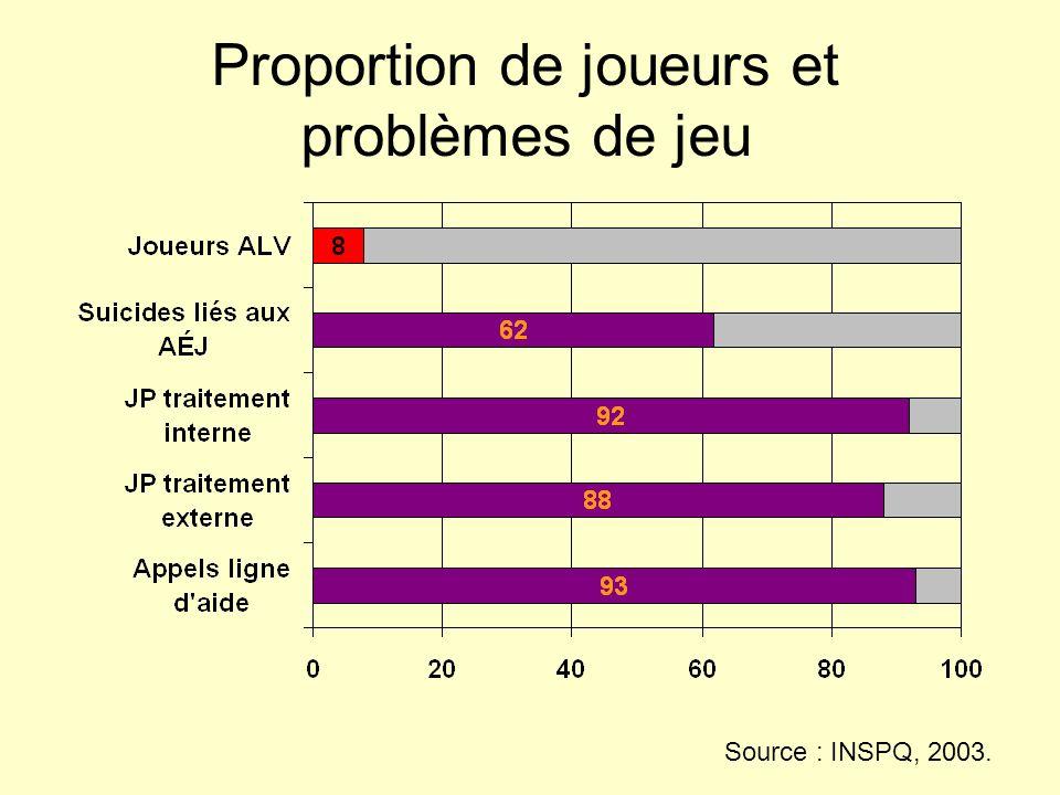 Proportion de joueurs et problèmes de jeu Source : INSPQ, 2003.