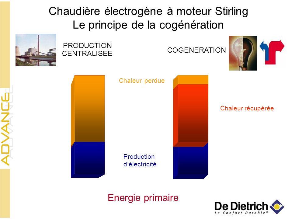 produiteperdue PRODUCTION CENTRALISEE COGENERATION Production délectricité Chaleur Chaleur récupérée Energie primaire Chaudière électrogène à moteur S