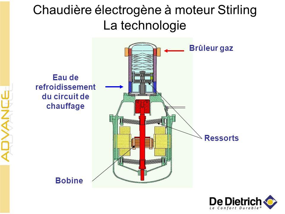 Chaudière électrogène à moteur Stirling La technologie Brûleur gaz Eau de refroidissement du circuit de chauffage Bobine Ressorts