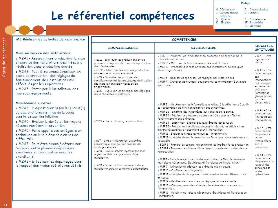 Agent de maintenance 11 Le référentiel compétences M2 Réaliser les activités de maintenance Mise en service des installations M2A1 – Assurer, hors pro