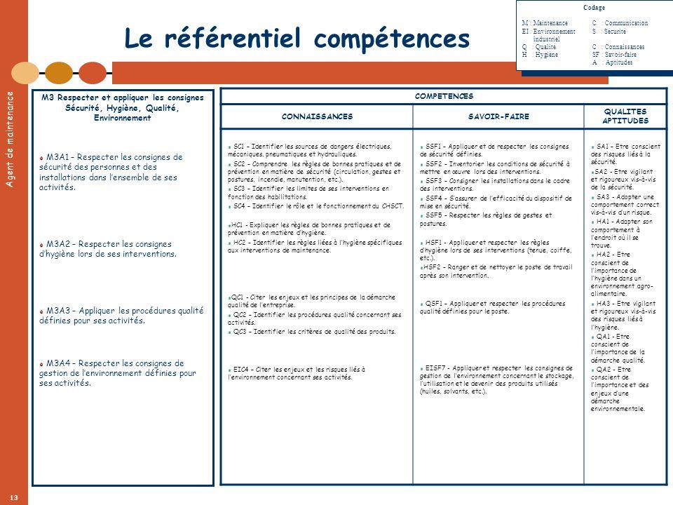 Agent de maintenance 13 Le référentiel compétences M3 Respecter et appliquer les consignes Sécurité, Hygiène, Qualité, Environnement M3A1 – Respecter