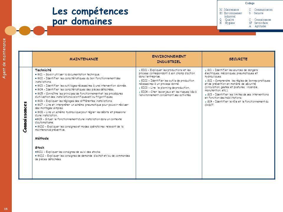 Agent de maintenance 15 Les compétences par domaines MAINTENANCE ENVIRONNEMENT INDUSTRIEL SECURITE Technicité MC1 – Savoir utiliser la documentation t
