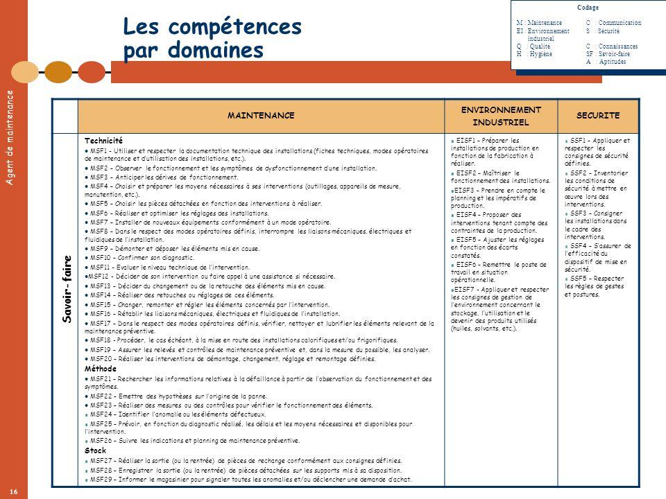 Agent de maintenance 16 Les compétences par domaines MAINTENANCE ENVIRONNEMENT INDUSTRIEL SECURITE Technicité MSF1 - Utiliser et respecter la document