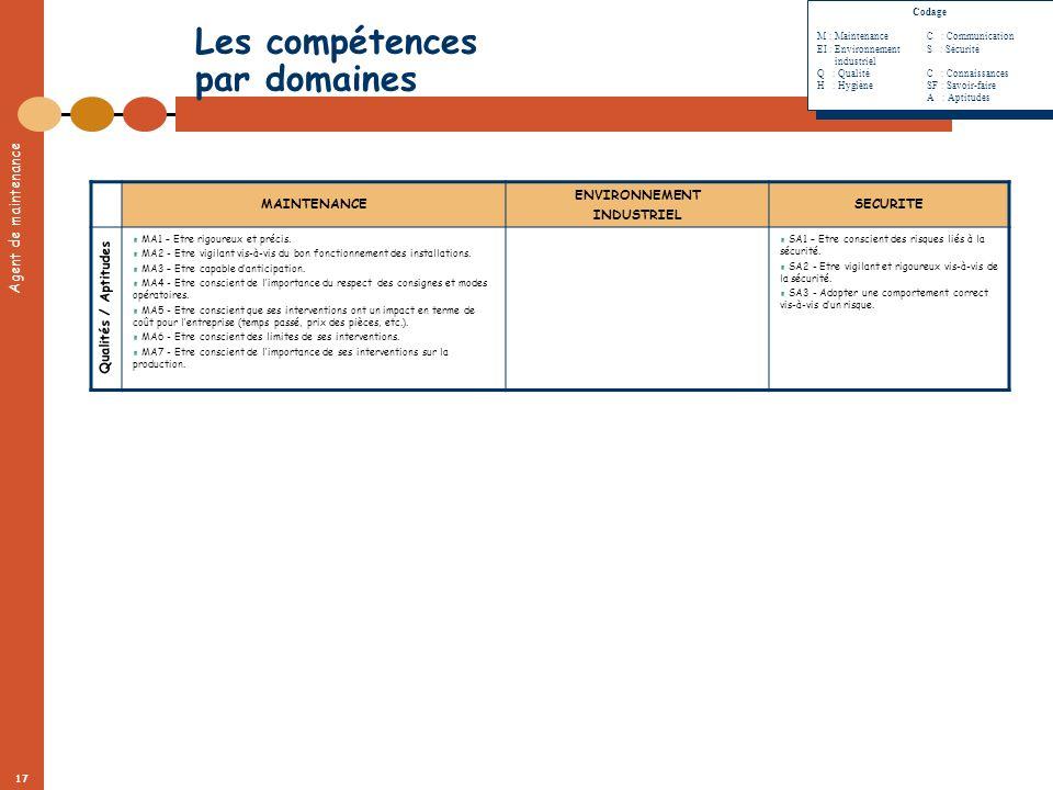 Agent de maintenance 17 Les compétences par domaines MAINTENANCE ENVIRONNEMENT INDUSTRIEL SECURITE MA1 – Etre rigoureux et précis. MA2 - Etre vigilant