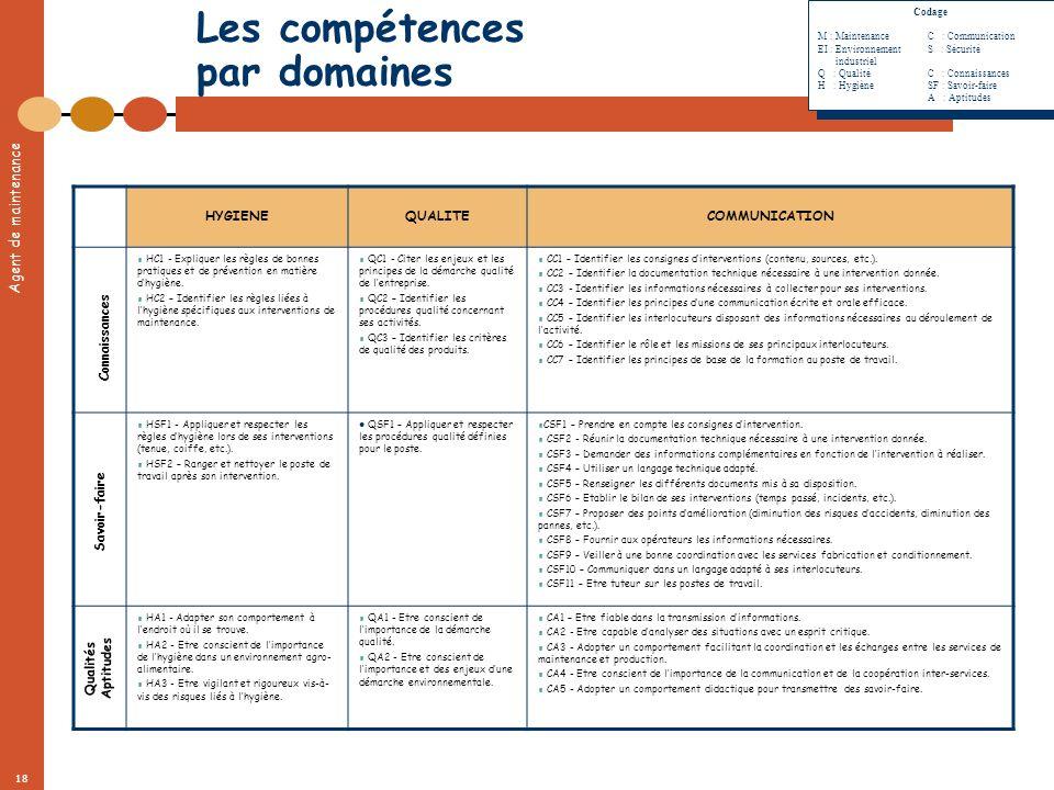 Agent de maintenance 18 HYGIENEQUALITECOMMUNICATION HC1 - Expliquer les règles de bonnes pratiques et de prévention en matière dhygiène. HC2 – Identif