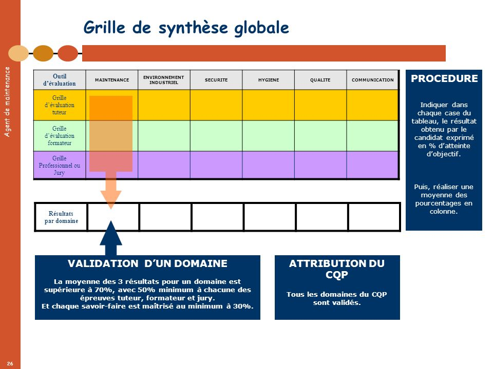 Agent de maintenance 26 Résultats par domaine Grille de synthèse globale Outil dévaluation MAINTENANCE ENVIRONNEMENT INDUSTRIEL SECURITEHYGIENEQUALITE