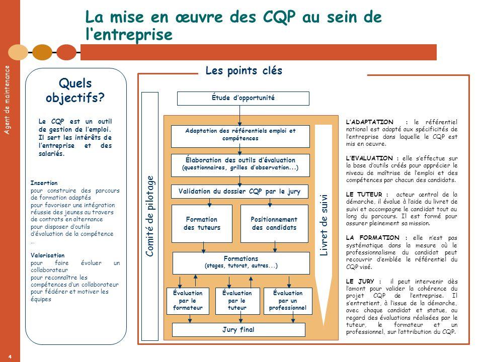 Agent de maintenance 4 La mise en œuvre des CQP au sein de lentreprise Comité de pilotage Élaboration des outils dévaluation (questionnaires, grilles