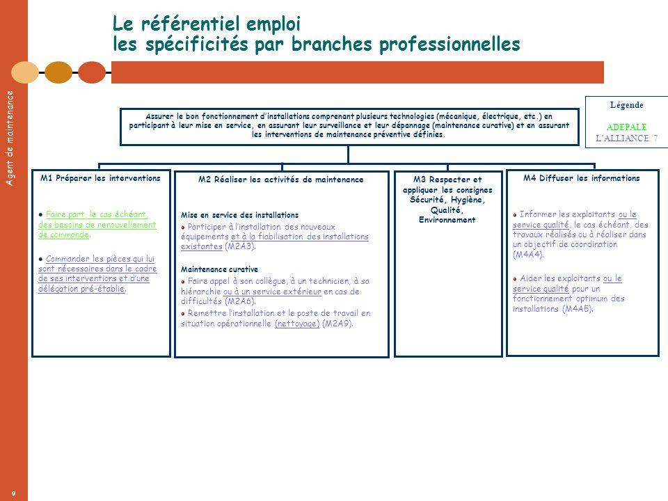 Agent de maintenance 9 Assurer le bon fonctionnement dinstallations comprenant plusieurs technologies (mécanique, électrique, etc.) en participant à l