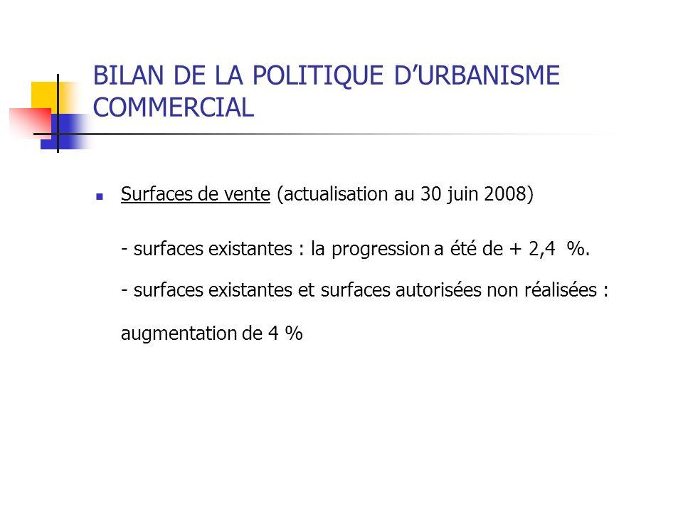 BILAN DE LA POLITIQUE DURBANISME COMMERCIAL Surfaces de vente (actualisation au 30 juin 2008) - surfaces existantes : la progression a été de + 2,4 %.