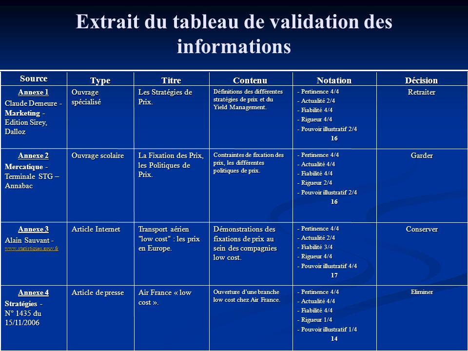 Extrait du tableau de validation des informationsEliminer - Pertinence 4/4 - Actualité 4/4 - Fiabilité 4/4 - Rigueur 1/4 - Pouvoir illustratif 1/4 14