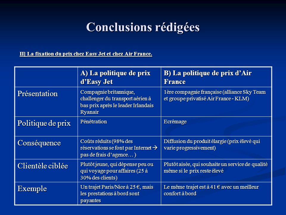 Conclusions rédigées Conclusion : Conclusion : Easy Jet : politique de prix de pénétration prix bas qui défie toute concurrence Easy Jet : politique de prix de pénétration prix bas qui défie toute concurrence Air France : politique de prix décrémage plus de qualité de service et de confort Air France : politique de prix décrémage plus de qualité de service et de confort Air France reste le leader mondial pour son chiffre daffaires (23 milliards d en 2006) Air France reste le leader mondial pour son chiffre daffaires (23 milliards d en 2006) Sa politique de prix lui permet donc dattirer davantage de clients et dobtenir la plus grande PDM (19%) Sa politique de prix lui permet donc dattirer davantage de clients et dobtenir la plus grande PDM (19%) Mais alors pourquoi Air France soriente t-elle vers une nouvelle activité low cost en créant la compagnie Transavia qui propose des vols à bas prix ?