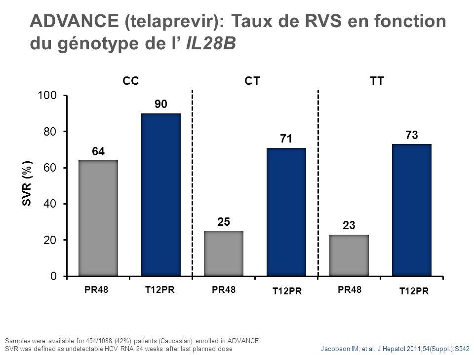 ADVANCE (telaprevir): Taux de RVS en fonction du génotype de l IL28B Jacobson IM, et al. J Hepatol 2011;54(Suppl.):S542 SVR (%) PR48 CCTT T12PRPR48 CT