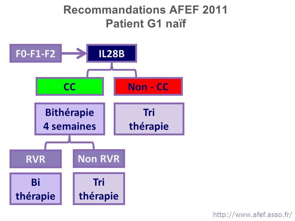 Recommandations AFEF 2011 Patient G1 naïf http://www.afef.asso.fr/ IL28BF0-F1-F2 CCNon - CC Bithérapie 4 semaines Tri thérapie RVR Non RVR Bi thérapie