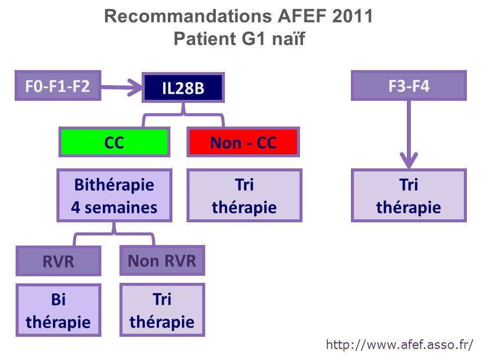 Recommandations AFEF 2011 Patient G1 naïf http://www.afef.asso.fr/ IL28B CCNon - CC Bithérapie 4 semaines Tri thérapie RVR Non RVR Bi thérapie Tri thé