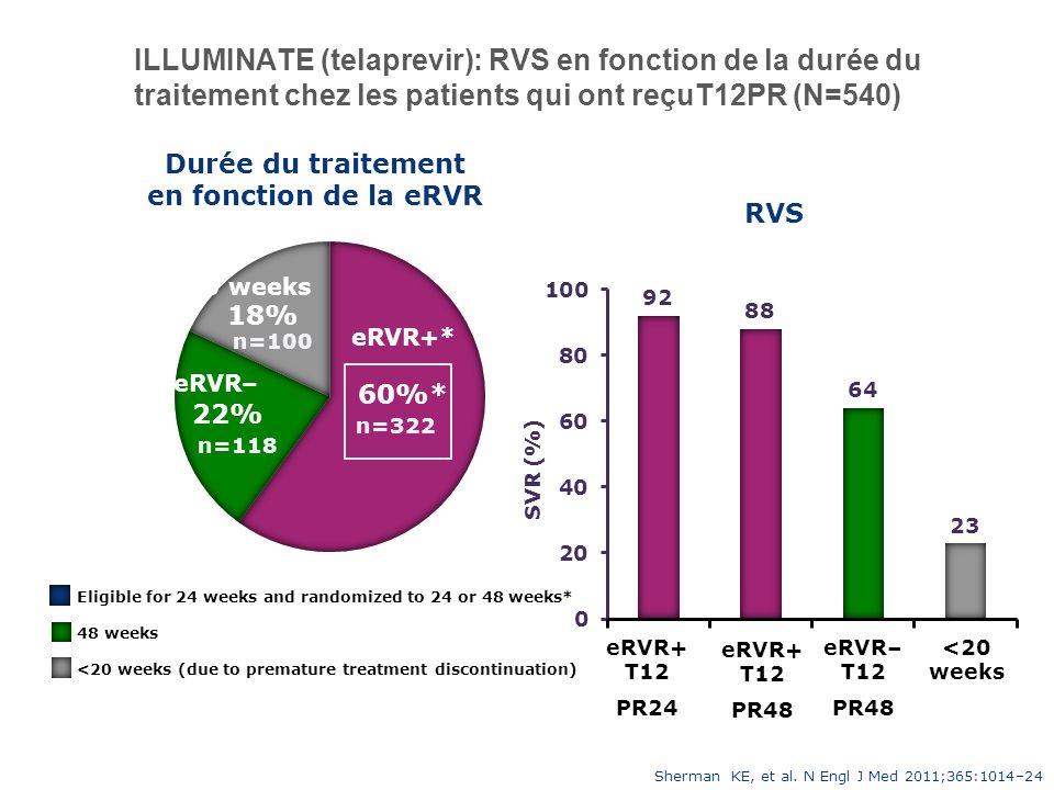 ILLUMINATE (telaprevir): RVS en fonction de la durée du traitement chez les patients qui ont reçuT12PR (N=540) Durée du traitement en fonction de la e