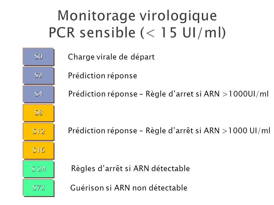 S0 S2 S8 S4 S12 S16 S72 S 24 Charge virale de départ Prédiction réponse Prédiction réponse – Règle darrêt si ARN >1000 UI/ml Règles darrêt si ARN déte