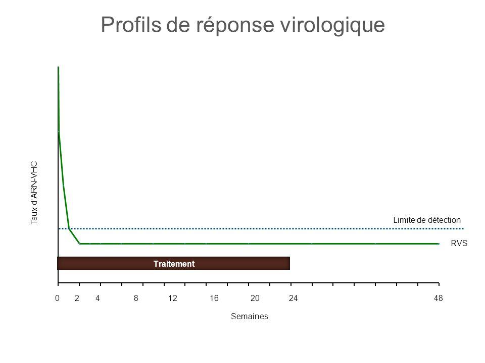 Semaines RVS 0 2 4 8 12 16 20 24 48 Taux dARN-VHC Limite de détection Traitement Profils de réponse virologique