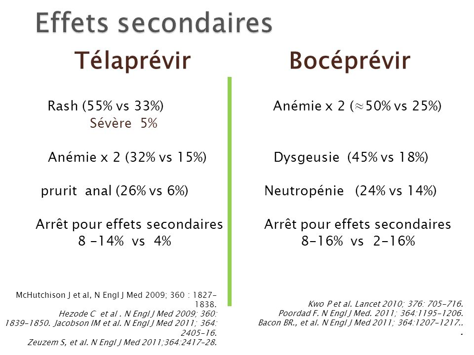 Télaprévir Bocéprévir Rash (55% vs 33%) Anémie x 2 (50% vs 25%) Sévère 5% Anémie x 2 (32% vs 15%) Dysgeusie (45% vs 18%) prurit anal (26% vs 6%) Neutr