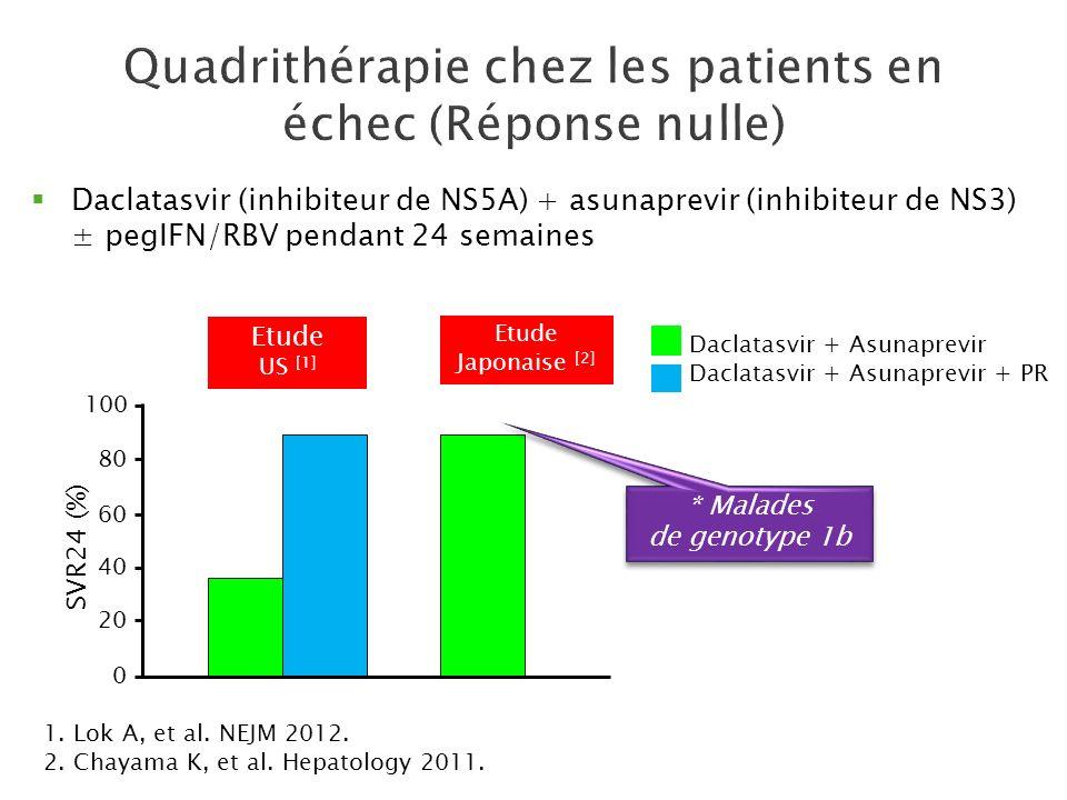 Daclatasvir (inhibiteur de NS5A) + asunaprevir (inhibiteur de NS3) ± pegIFN/RBV pendant 24 semaines 1. Lok A, et al. NEJM 2012. 2. Chayama K, et al. H