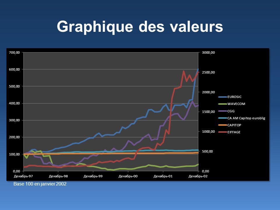 Graphique des valeurs Base 100 en janvier 2002