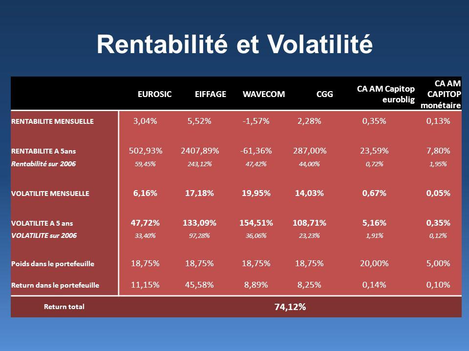 Rentabilité et Volatilité EUROSICEIFFAGEWAVECOMCGG CA AM Capitop euroblig CA AM CAPITOP monétaire RENTABILITE MENSUELLE 3,04%5,52%-1,57%2,28%0,35%0,13
