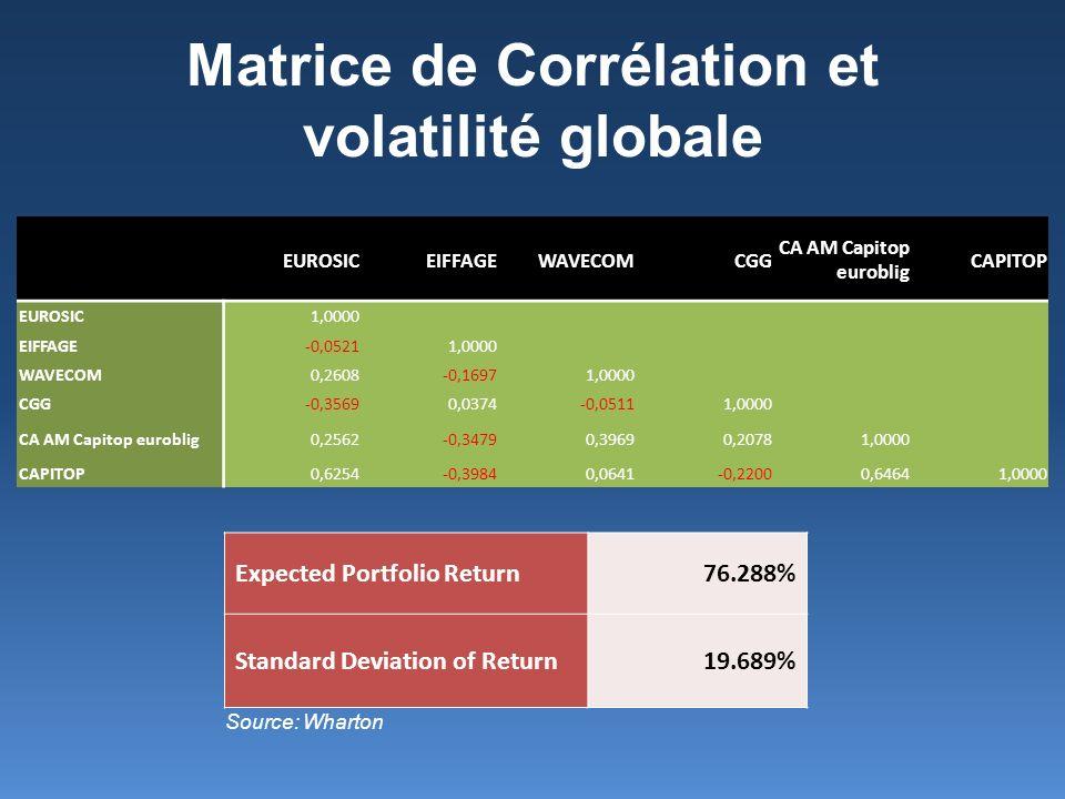 Matrice de Corrélation et volatilité globale Source: Wharton EUROSICEIFFAGEWAVECOMCGG CA AM Capitop euroblig CAPITOP EUROSIC1,0000 EIFFAGE-0,05211,000