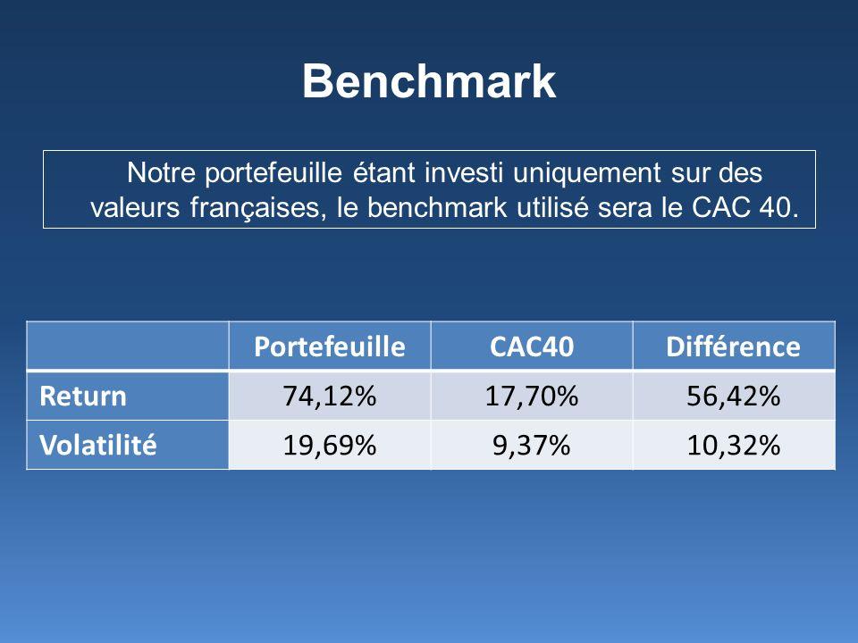 Benchmark Notre portefeuille étant investi uniquement sur des valeurs françaises, le benchmark utilisé sera le CAC 40. PortefeuilleCAC40Différence Ret