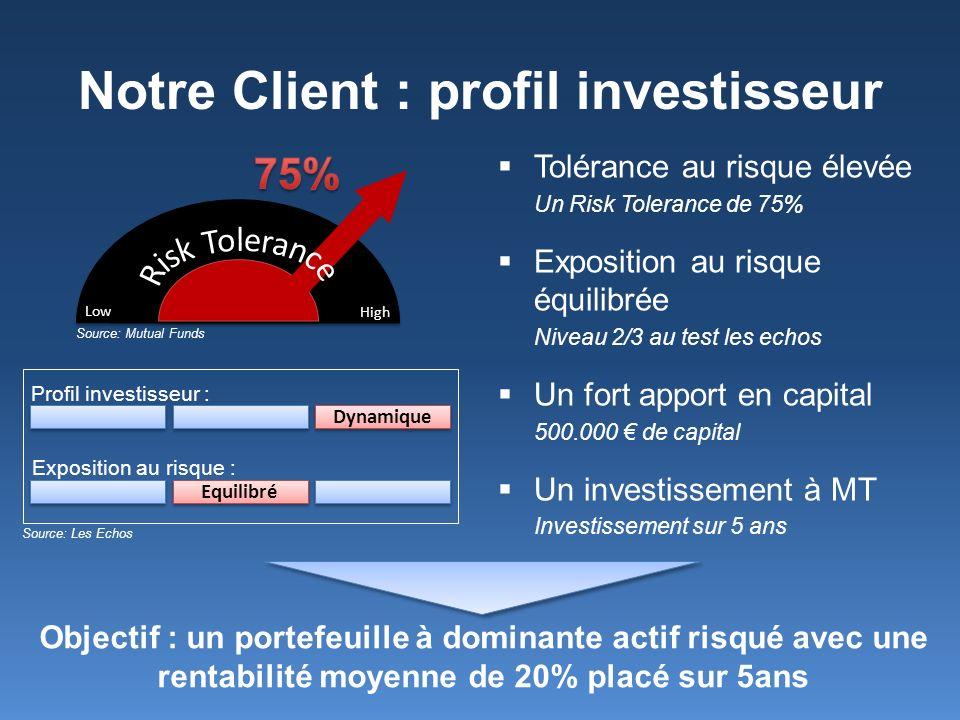 Notre Client : profil investisseur Tolérance au risque élevée Un Risk Tolerance de 75% Exposition au risque équilibrée Niveau 2/3 au test les echos Un