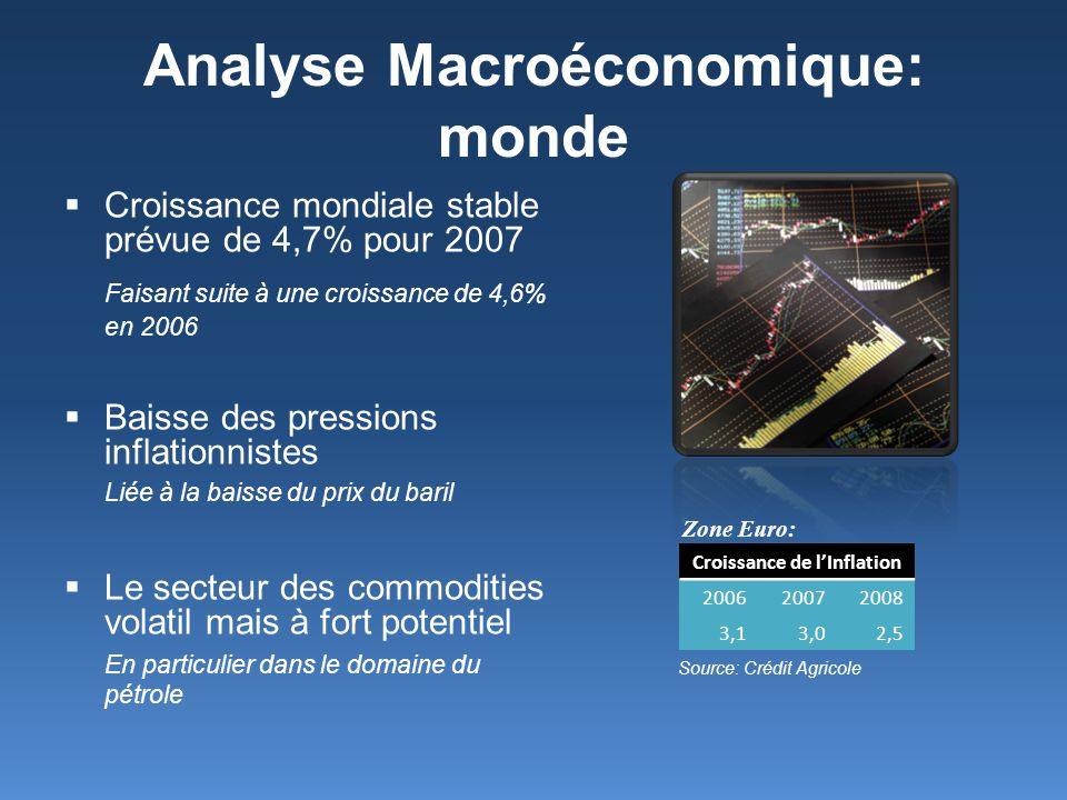 Analyse Macroéconomique: monde Croissance mondiale stable prévue de 4,7% pour 2007 Faisant suite à une croissance de 4,6% en 2006 Baisse des pressions