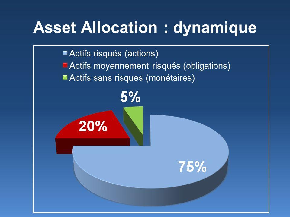 Asset Allocation : dynamique