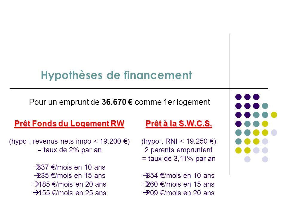 Coût estimatif du projet Réalisation entièrement en auto-construction = 36.663 (soit 434 / m2 pour une surface de 84,5 m2) Compris : Fondations (plots