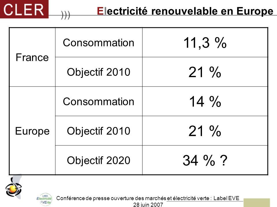Conférence de presse ouverture des marchés et électricité verte : Label EVE 28 juin 2007 France Consommation 11,3 % Objectif 2010 21 % Europe Consomma