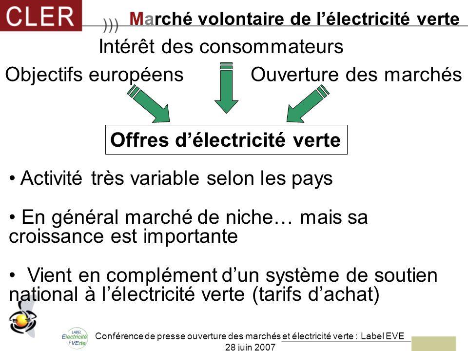 Conférence de presse ouverture des marchés et électricité verte : Label EVE 28 juin 2007 Activité très variable selon les pays En général marché de ni