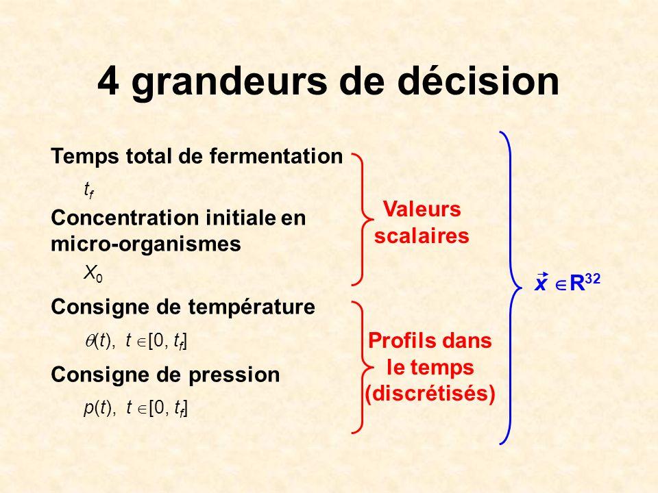 4 grandeurs de décision Temps total de fermentation t f Concentration initiale en micro-organismes X 0 Consigne de température (t), t [0, t f ] Consig