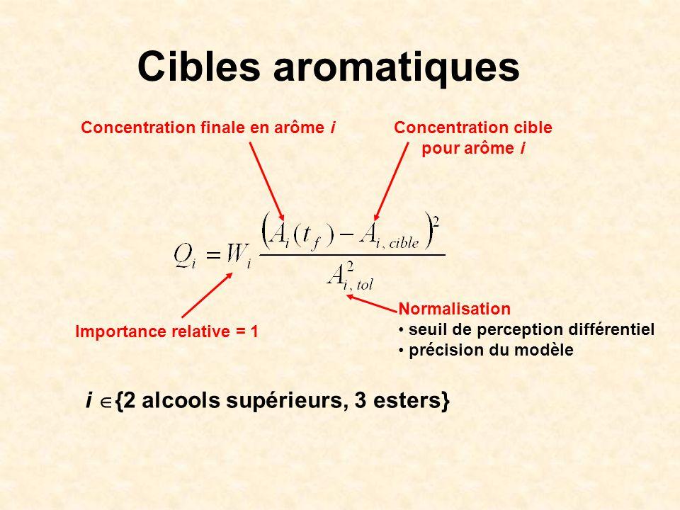Cibles aromatiques Concentration finale en arôme iConcentration cible pour arôme i Normalisation seuil de perception différentiel précision du modèle